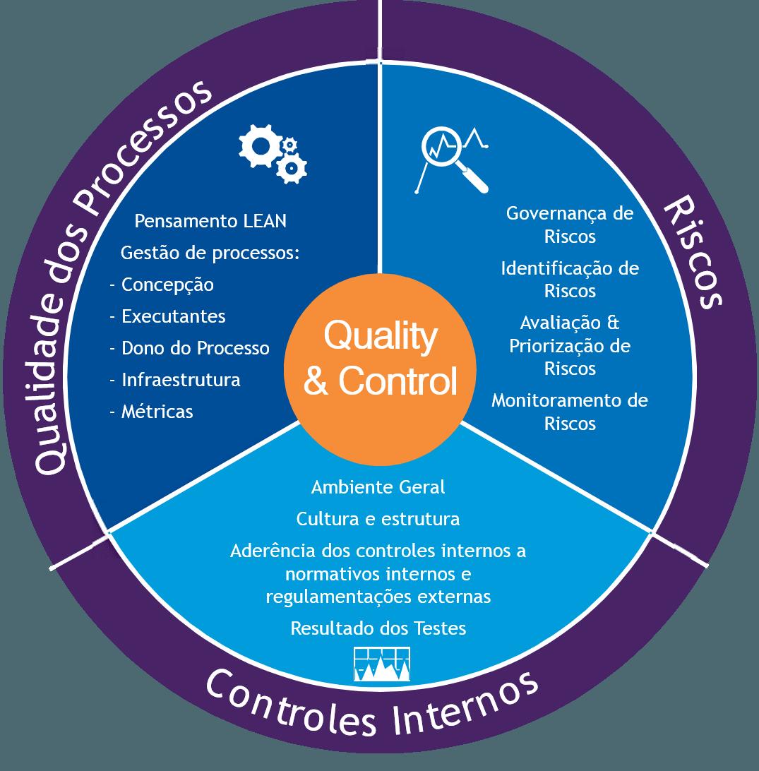 Controlo interno, Governance e Compliance