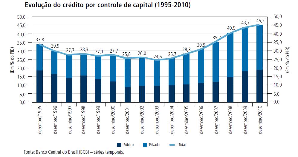evolução-do-crédito-por-controle-de-capital-1995-2010